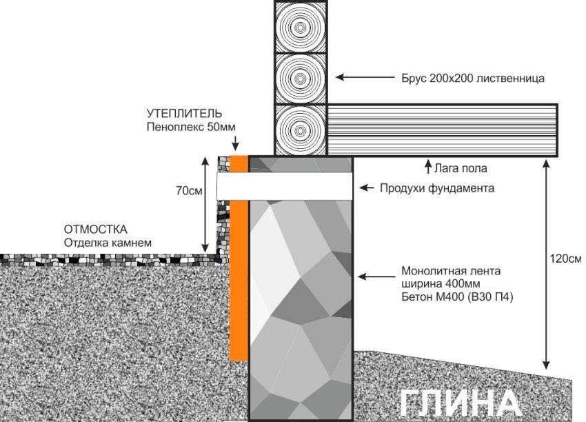 La tecnologia di isolamento efficace del penoplex ...